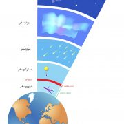 اتمسفر atmosphere