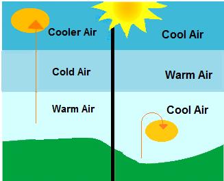 inversion و هواشناسی