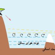 سایت امام زاده هاشم