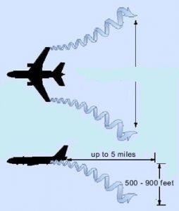 ورتکس بال هواپیما