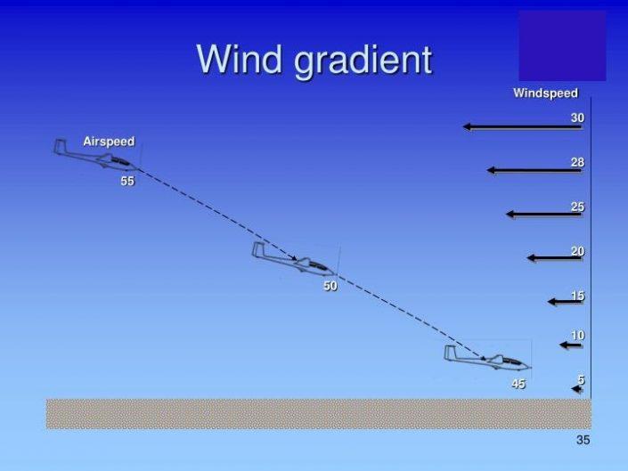 wind gradient