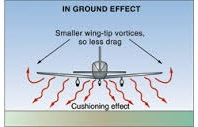 in Ground Effect